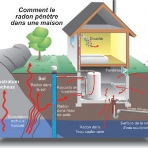 Le radon est un gaz radioactif incolore, inodore et insipide.